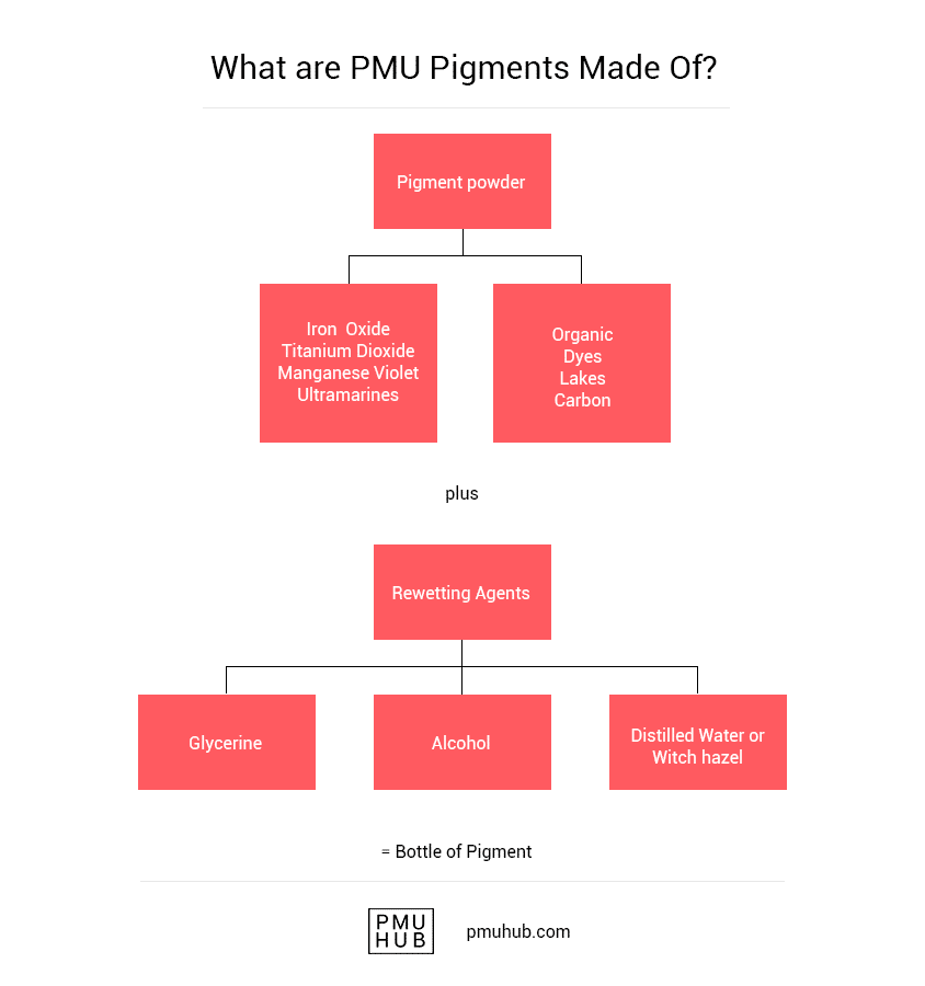 schema what are pigments made of