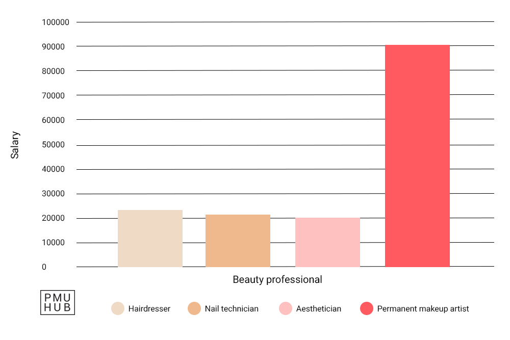 Comparison of beauty professional salaries