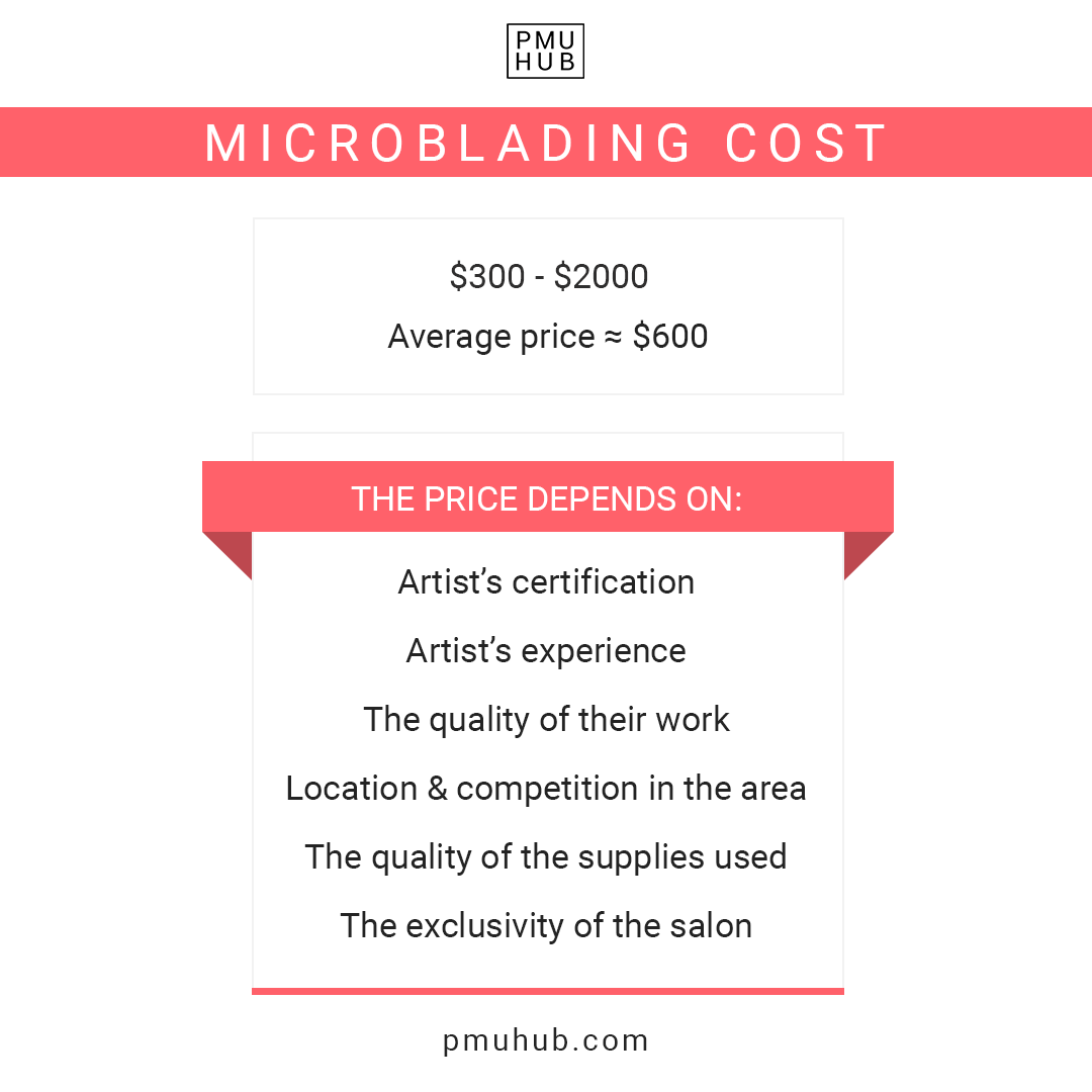 Average microblading price
