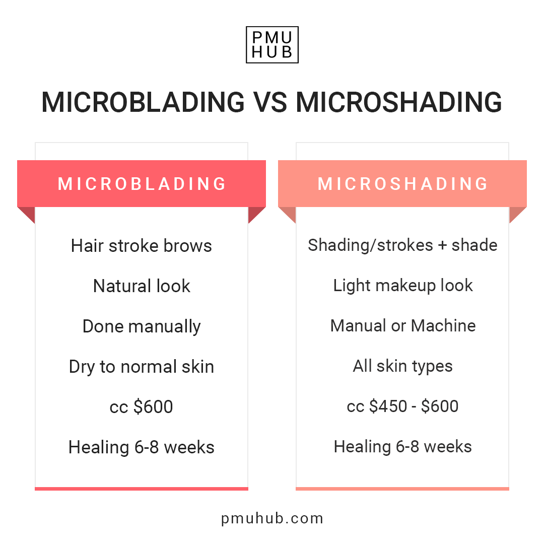 Difference between microblading and the microshading technique